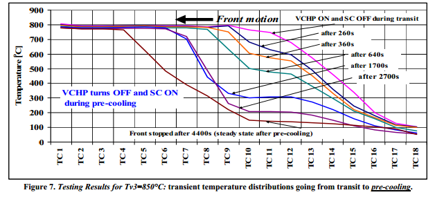 Testing Results for Tv3=850°C: transient temperature distributions going from transit to pre-cooling.