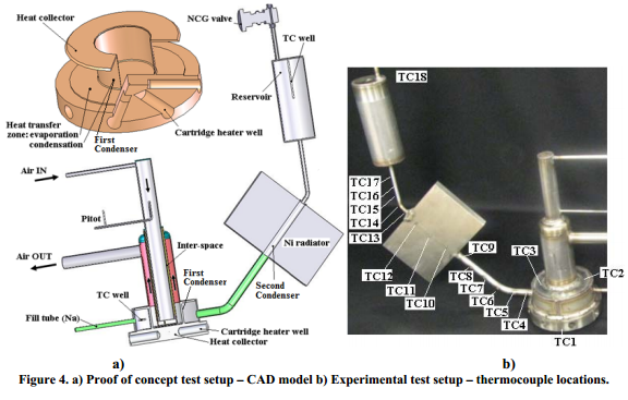 Proof of concept test setup – CAD model b) Experimental test setup – thermocouple locations.