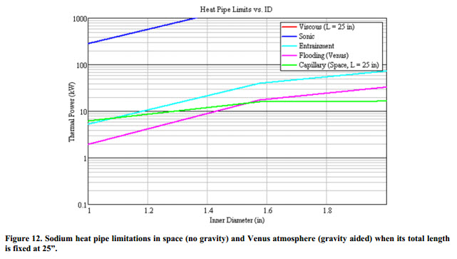 Sodium heat pipe limitations in space (no gravity) and Venus atmosphere (gravity aided) when its total length is fixed at 25