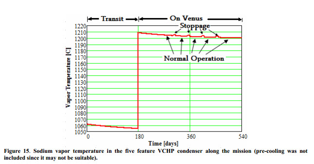 Sodium vapor temperature in the five feature VCHP condenser along the mission
