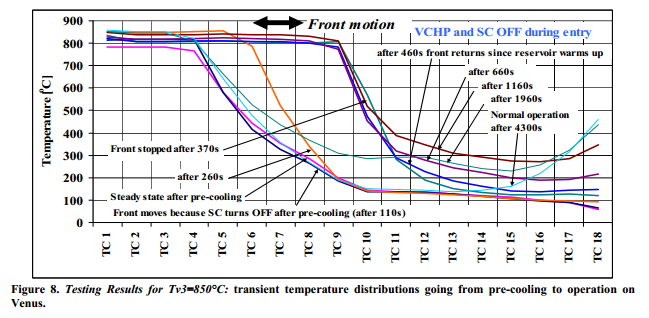 Testing Results for Tv3=850°C: transient temperature distributions going from pre-cooling to operation on Venus.
