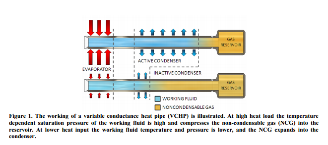 The working of a variable conductance heat pipe (VCHP) is illustrated.