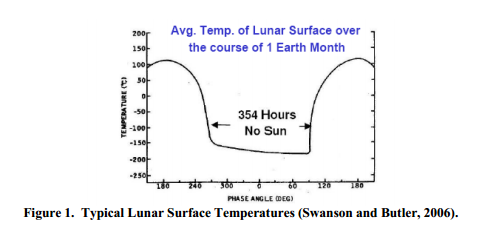 Typical Lunar Surface Temperatures (Swanson and Butler, 2006).