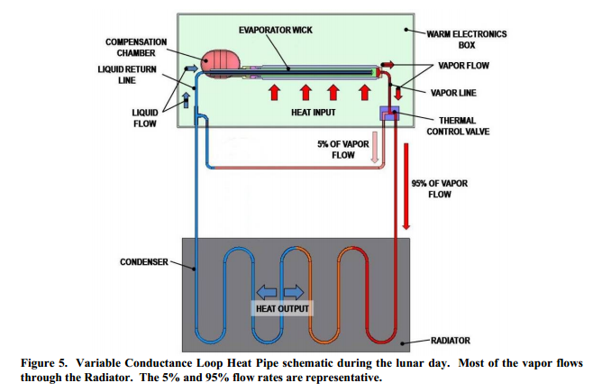 Variable Conductance Loop Heat Pipe schematic during the lunar day