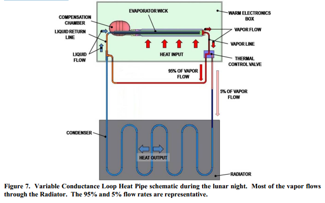 Variable Conductance Loop Heat Pipe schematic during the lunar night.