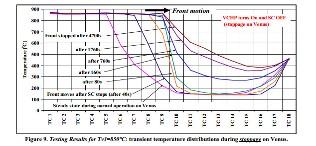 temperature distributions during stoppage on Venus.