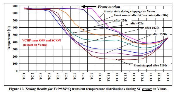transient temperature distributions during SC restart on Venus.