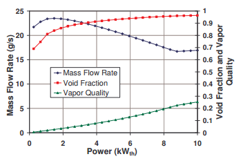 Power v. Mass Flow Rate
