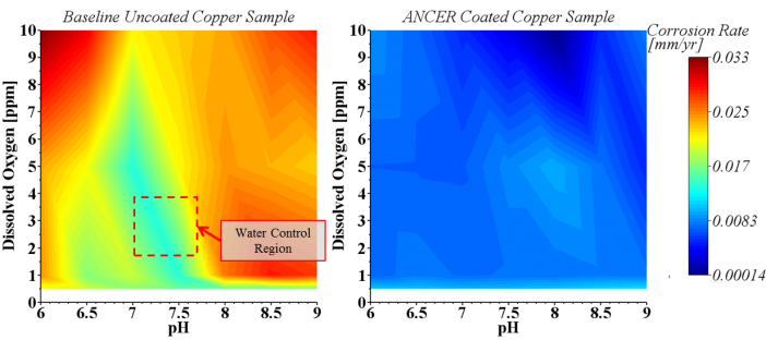 Figure 3.  Copper release maps for uncoated and ANCERTM  coated samples.  ANCERTM coatings provide a one to two order of magnitude reduction in corrosion rate compared to the baseline copper sample.  Tight control of the pH and dissolved oxygen is no longer required, significantly reducing operating costs.