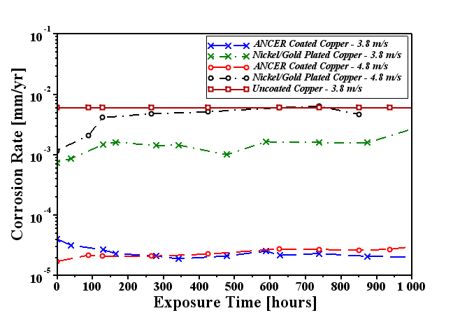 Figure 4.  Corrosion rate of ANCERTM coated copper, nickel and gold plated copper, and baseline uncoated copper in 0.3 MΩ·cm DIW with a velocity of 3.8 and 4.8 m/s.  The consistent and reduced corrosion rate of the ANCERTM coated copper samples not only indicates the ANCERTM coating provides passivation to the uncoated copper, but is also resistant to the erosive conditions of high velocity DIW.  Conversely, while the industry standard nickel and gold plating provided an initial reduction in corrosion rate, erosion forces degraded the nickel and gold plating thus increasing the corrosion rate and reducing the effectiveness of the nickel and gold plating layers.