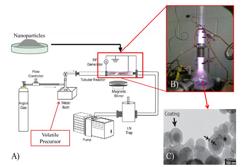 Figure 1.  Plasma Enhanced Chemical Vapor Deposition (PECVD) reactor for depositing uniform coatings that encapsulate metallic nanoparticles, thereby producing a stabilization layer around the nanoparticle that eliminates agglomeration.
