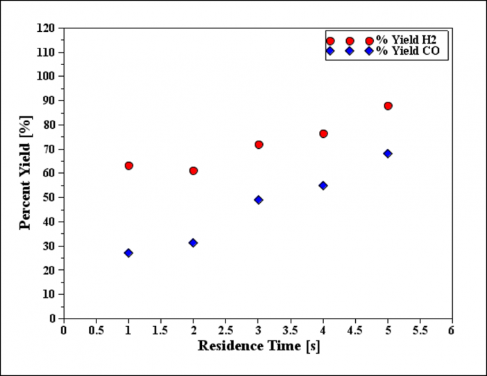 Figure 3. Percent Yield of Hydrogen and Carbon Monoxide in the Annular Heat Pipe Gasification Reactor at Residence Times Varying from 1 to 5 seconds at 900°C.
