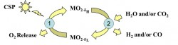 Figure 1. Two-step solar thermochemical cycle.  Metal oxide (MO2) is thermally reduced at high temperature (step 1) and re-oxidized by H2O and/or CO2 to produce H2 and/or CO (step 2).