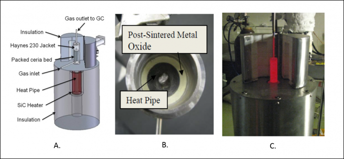 Figure 3. (A) Schematic of the experimental setup containing a silicon carbide heating element (can be heated to 1650oC).  (B) The packed bed surrounds the heat pipe obtaining high heat transfer area. (C) Initial testing of the heat pipe at high-temperature (1050oC) showing relative isothermality (uniform red color) prior to integration with the reactor assembly.