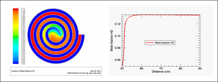 Figure 2. Comparison of H2 mole fraction between CFD (FLUENT) and 1D reactor (CHEMKIN) modeling.  Left: CFD mole fraction contour.  Right: CHEMKIN PFR mole fraction profile of the outlet channel.