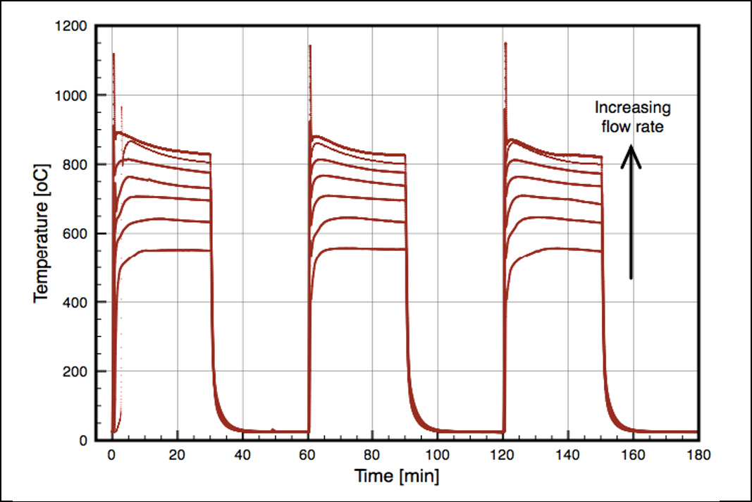 Figure 3: Temperature histories of catalyst substrate with different methanol-air flowrates showing reproducibility of the reaction through multiple repeat cycles and increasing reaction temperature with increasing flowrate.