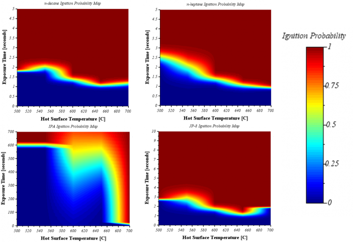 Figure 6. Ignition probability maps for a given surface temperature and exposure time for (Top Left) n-decane, (Top Right) n-heptane, (Bottom Left) IPA, and (Bottom Right) JP-8 fuel.