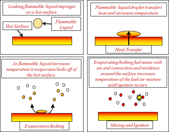 Figure 1. Illustration of the HSI process wherein flammable liquids impinge onto a hot surface, evaporate/boil off of the surface, and mix with surrounding air to create an ignitable mixture.
