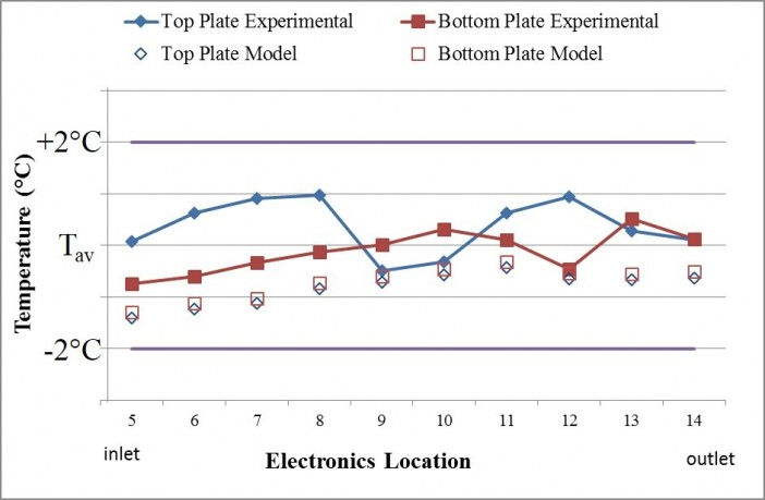 Figure 3: Cold plate temperature measurements showing excellent isothermality, meeting the customer's strict requirements.