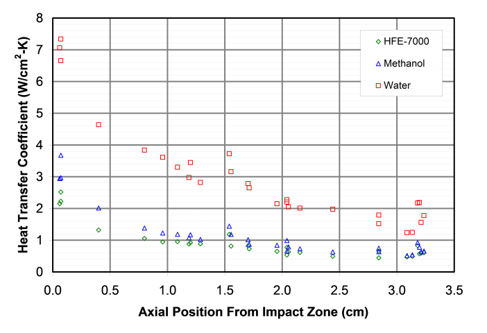 Figure 5. A plot of heat transfer coefficient versus position along the thermal test vehicle die is shown for various working fluids.