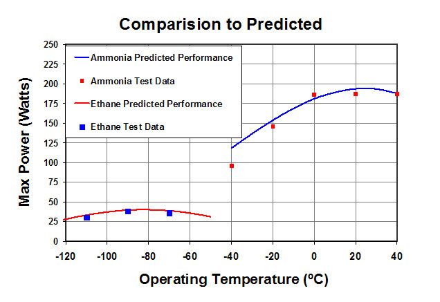 Model Predictions for designing Aerospace Heat Pipes