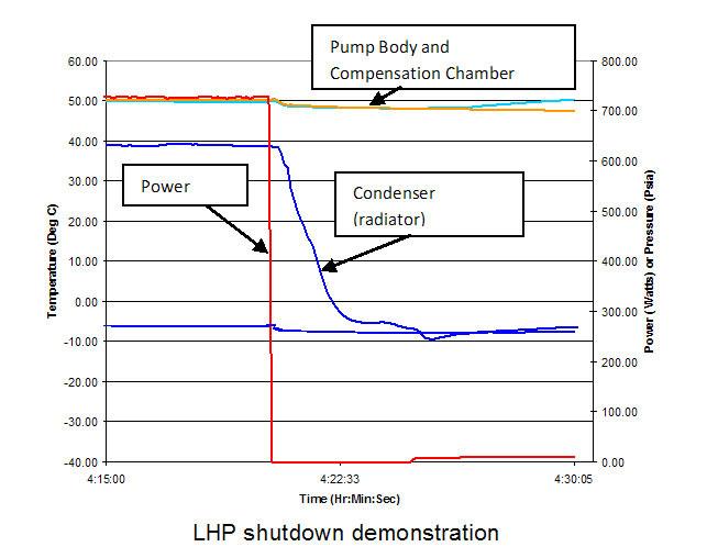 LHP Shutdown Demo