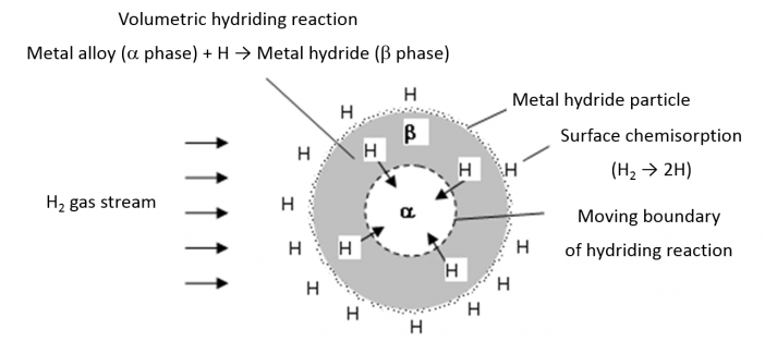 Schematic View of Hydrogen Dissociation at the Surface of Metal Hydride Particle and Volumetric Hydriding Reaction in Metal Hydride
