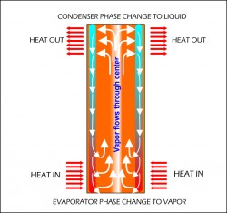 Heat Pipe Technology For Energy Recovery