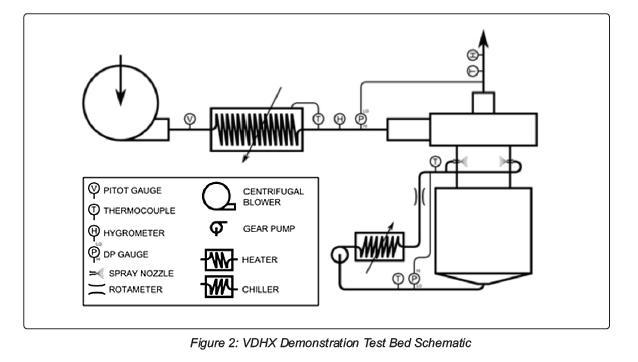 VDHX Demonstration Test Bed Schematic