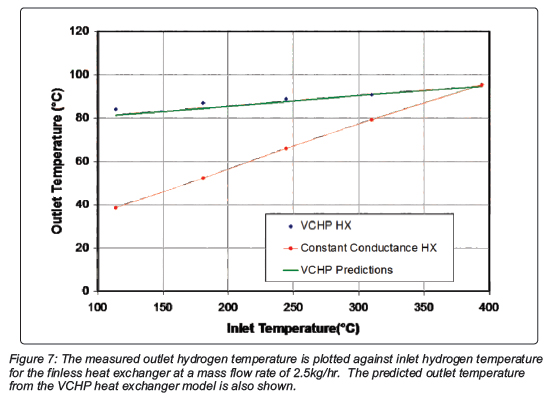 The measured outlet hydrogen temperature is plotted against inlet hydrogen temperature for the finless heat exchanger at a mass flow rate of 2.5kg/hr. The predicted outlet temperature from the VCHP heat exchanger model is also shown.