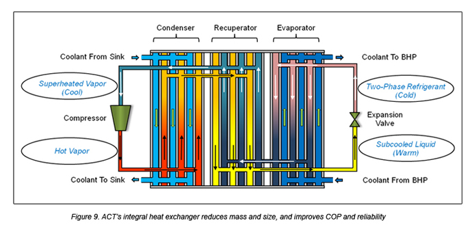 Heat exchanger system copper double pipe etc act for New and innovative heating and cooling system design