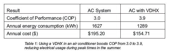 Using a VDHZ in an air conditioner boost COP from 3.0 to 3.9, reducing electrical usage during peak times in the summer.