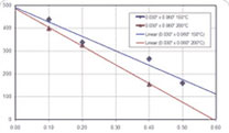 High temperature water heat pipe test results (click graph to enlarge)
