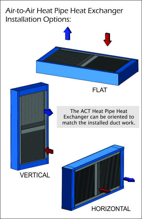 Air-to-Air Heat Pipe Heat Exchanger Installation Orientation – ACT ...