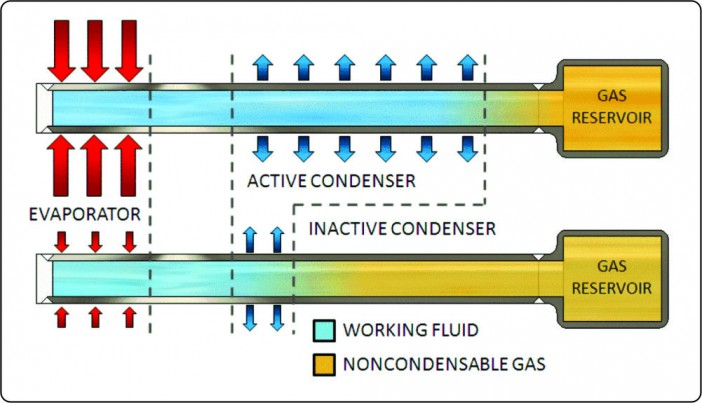 Gas Reservoir VCHP