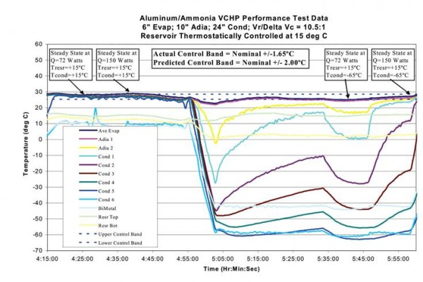 Figure 4. Performance test data for an aluminum/ammonia variable conductance heat pipe with an electrically heated reservoir. The evaporator temperature was maintained in a ±1.65ºC control band, as power was varied from 72 to 150 W, and heat sink temperature from +15ºC to -65ºC