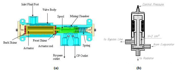 thermal control valve configurations