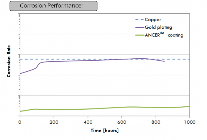 Gold plating and ANCER™ coating were tested side by side in a long term flow loop which simulated the laser diodes cooling condition and also accelerated the corrosion by 10 times. The gold plating, which is the current industry standard for corrosion and erosion protection of copper microchannel coolers, lost its function after 500 hours; whereas the ANCER™ coating showed superior and reliable protection throughout the 1000 hours.