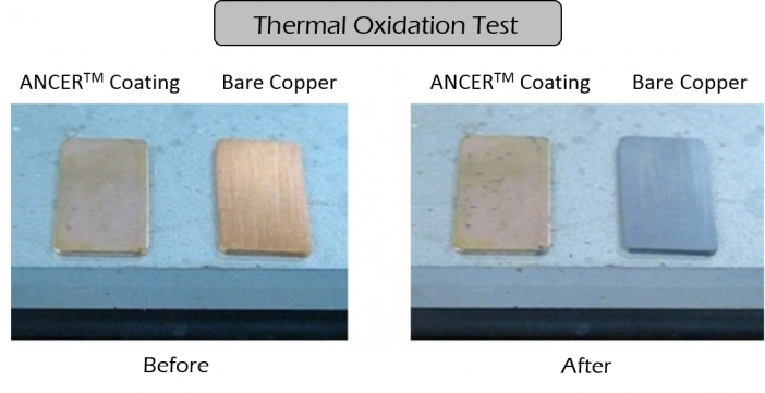 Figure 2. After 30 minutes at 300 ºC, the bare copper sample experienced significant thermal oxidation indicated by the dark color, while the sample with ANCER™ coating was unaffected.
