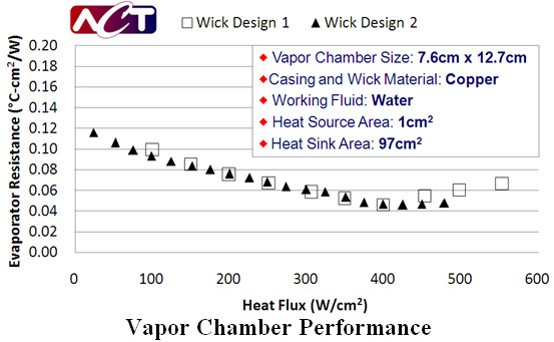 Figure 4.  Innovative wick designs reduce the overall resistance of the vapor chamber to less than 0.12 °C-cm2/W.
