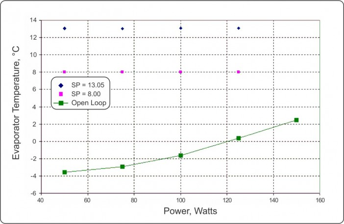 Figure 5: Comparison of Open Loop and Closed Loop Response of the PCHP in vacuum over changes of input power