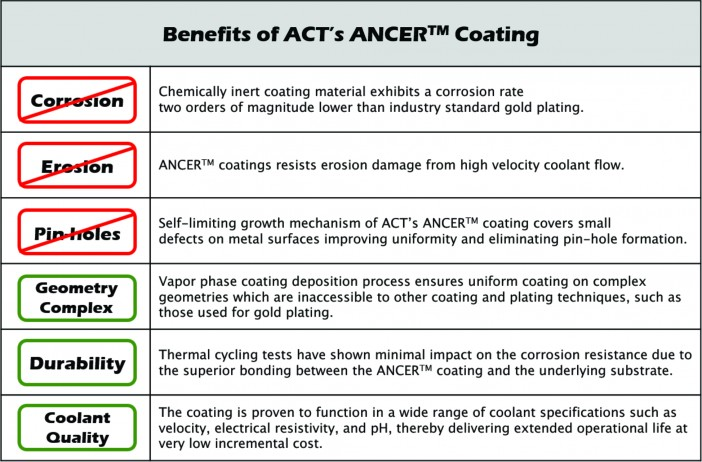 Benefits of ACT's ANCER™ Applied NanoScale Corrosion Erosion Resistant Coatings
