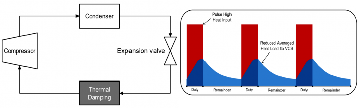 Figure 1:  (Left) A schematic of a vapor compression system with integrated thermal energy storage; (Right) A representative transient thermal energy profile showing that the use of thermal energy storage dampens the heat loads that need to be managed by the vapor compression system.