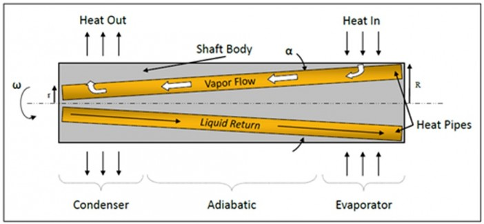 Figure 1.  Rotating HiK™ shaft has a series of embedded heat pipes that are tilted so that centrifugal forces help return the condensate.