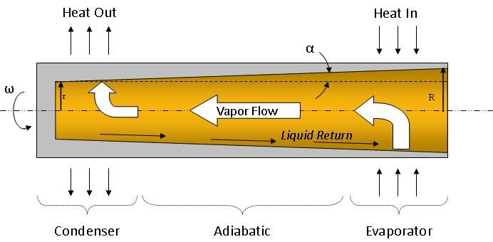 Figure 1.  Rotating Heat Pipe Schematic.