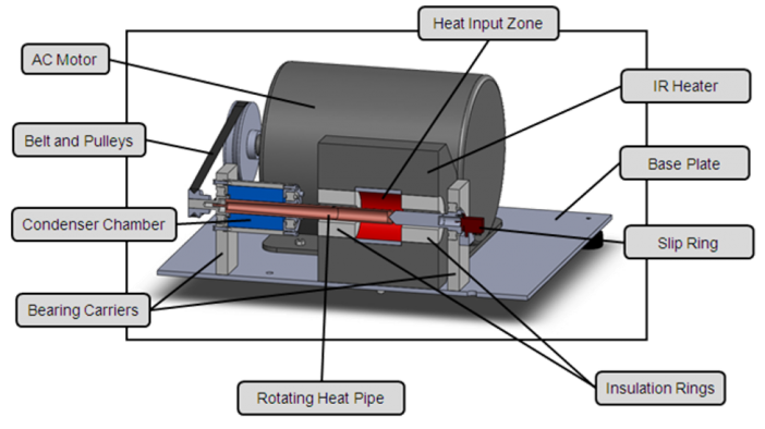 Figure 3.  Cross-Section of the Rotating Heat Pipe Test Apparatus.