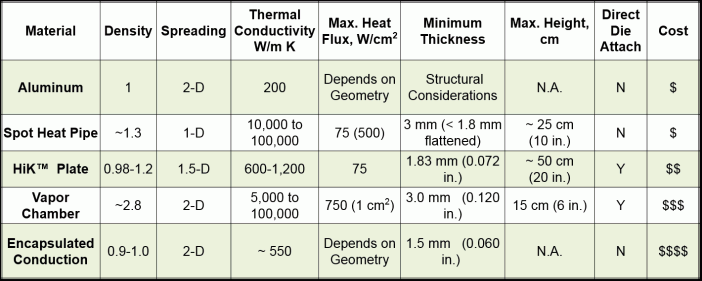 Table 1. Comparison between Baseline Conduction Cooling, Spot Heat Pipes, HiK™ Plates, Vapor Chambers, and Encapsulated Conduction Cooling.