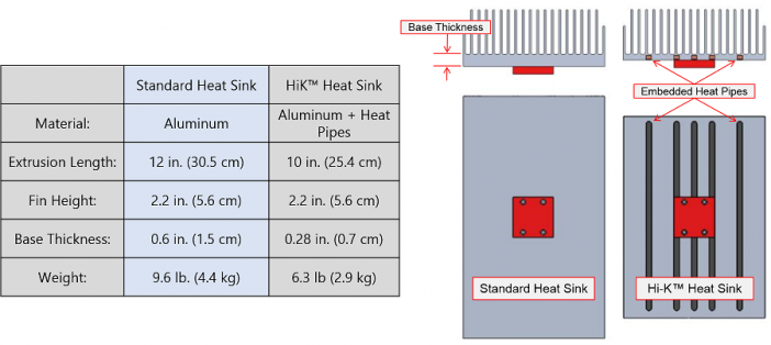 Figure 1. A HiK™ natural convection heat sink reduces the mass by over 34% when compared with an all-aluminum heat sink with the same thermal performance.