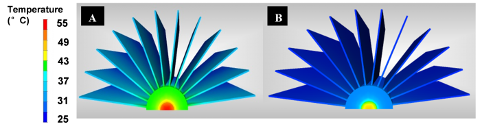 Figure 3. Comparison of identical heat sinks with (B) and without (A) embedded heat pipes, dissipating 100 W. The heat pipes reduce the LED temperature by 10°C, helping to increase life and reliability.