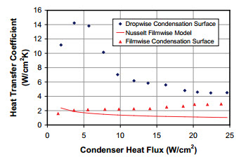 Dropwise Condensation in Vapor Chambers